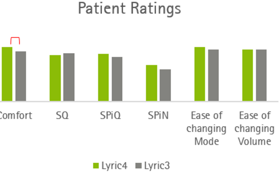 Phonak FSN: Lyric4: Improved reliability without compromise