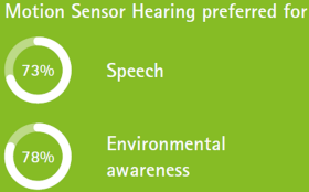 Infographic: Motion Sensor Hearing: Better speech understanding and overall listening experience