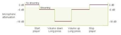 PilotOne: комфорт звукового восприятия