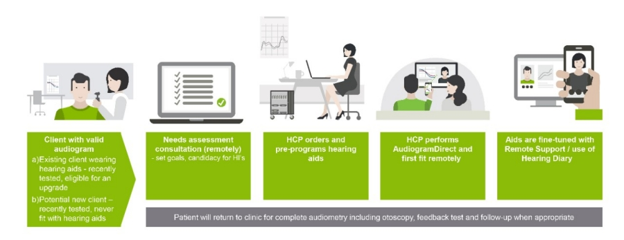 Phonak Remote Support: eSolutions for existing clients with valid audiogram