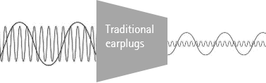 Graph showing how traditional earplugs work