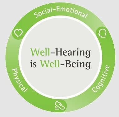 Phonak Well hearing is well being logo