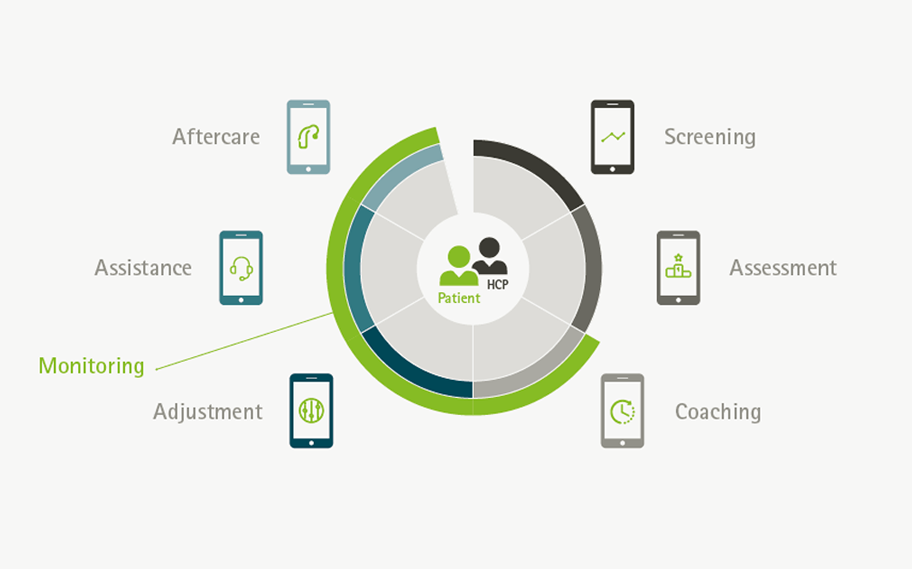 Phonak Remote Support: Technologies and services for Hearing Care Professionals along the patient journey.